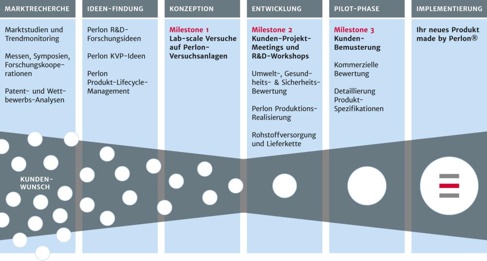 Innovationsgrafik - Perlon Nextrusion Monofil